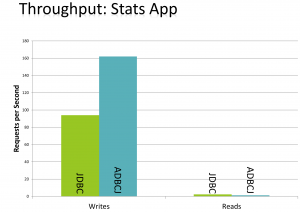 Stats App Throughput